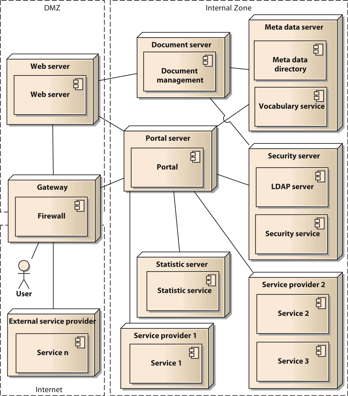 Journalrequirements for data integration platforms in biomedical fig5 ganzingerpeerjcs2015 3g ccuart Choice Image